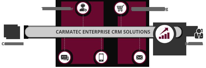 Carmatec CRM Solutions
