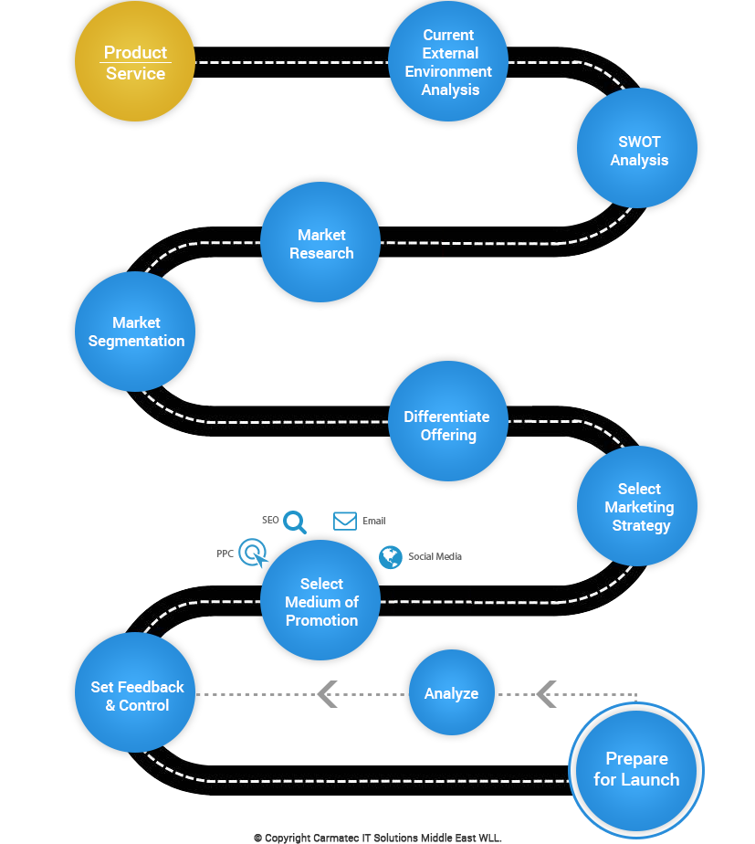 Internet Marketing Process