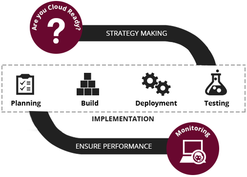 Carmatec Cloud Consulting Process