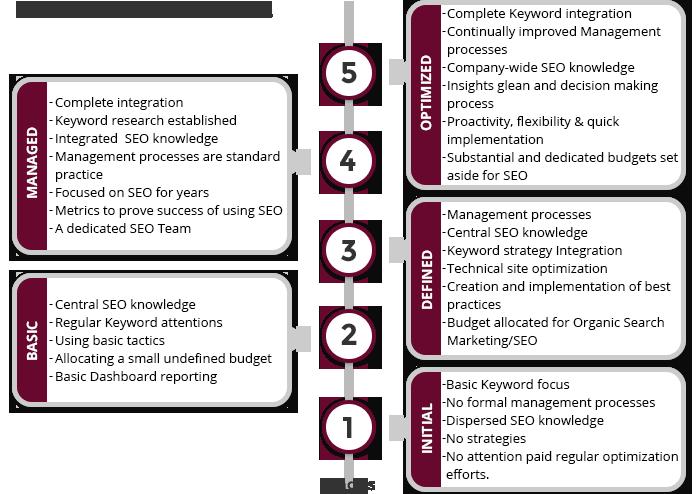 SEO Maturity Model