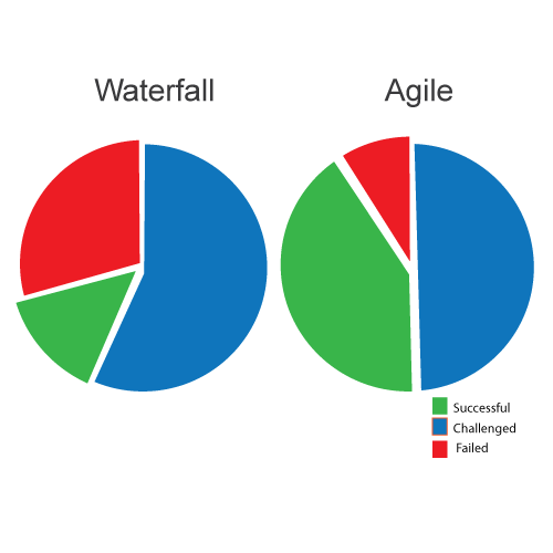 Comparison Agile and waterfall model